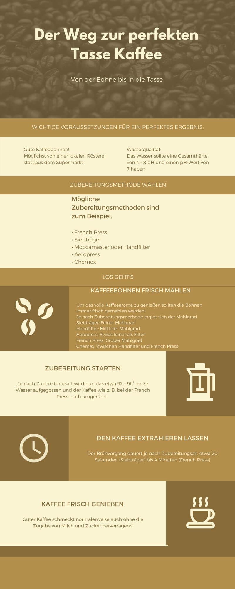 Der Weg zum perfekten Kaffee Grafik